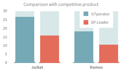 Comparison with competitive product
